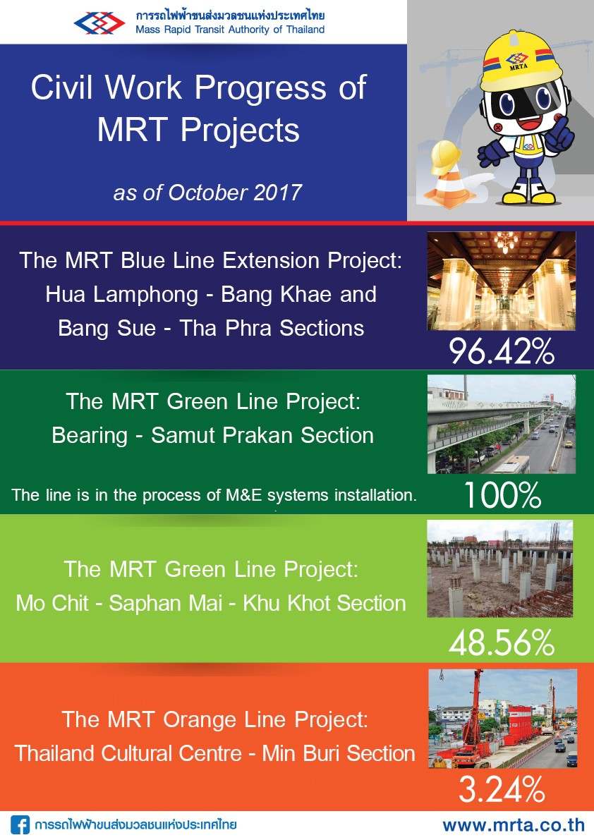Civil Work Progress of MRT Projects